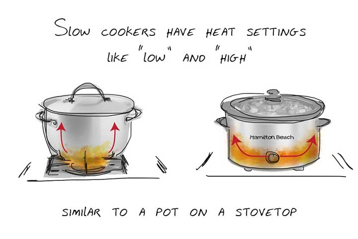 slow cooker diagram showing how it heats