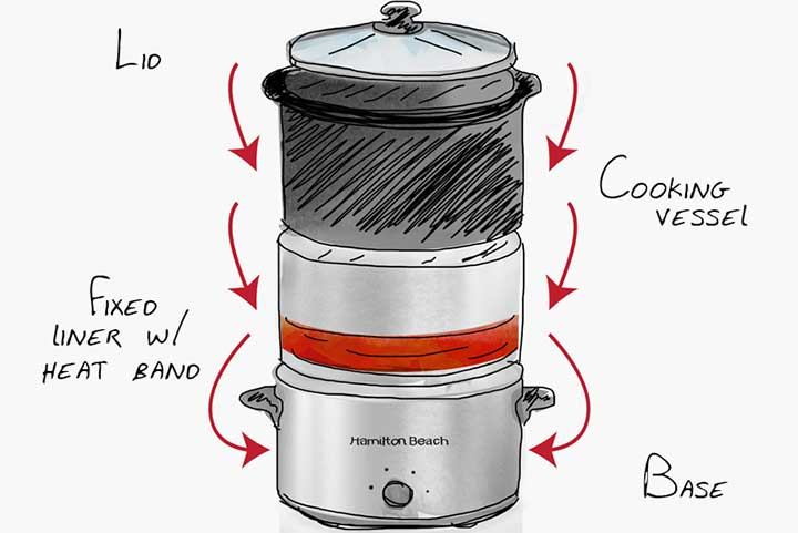 slow cooker diagram showing how it works